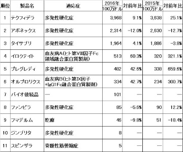 2016年業績レビュー―米Biogen社、米Celgene社編