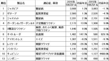 2016年業績レビュー―米Merck社、米Pfizer社編