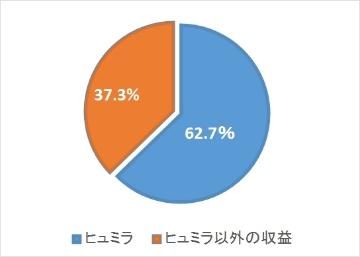 2016年業績レビュー―米AbbVie社、米Amgen社編