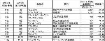 大手海外企業の2017年第2四半期決算―米AbbVie社、米Amgen社編