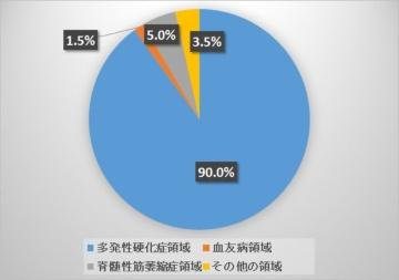 大手海外企業の2017年第2四半期決算―米Biogen社、米Celgene社編
