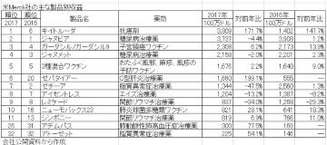 海外大手企業の2017年決算を読む―米Merck社、米Pfizer社編