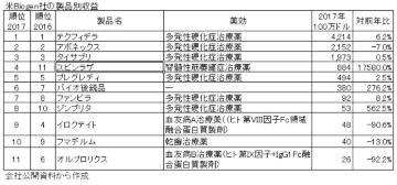 海外大手企業の2017年決算を読む―米Biogen社、米Celgene社編