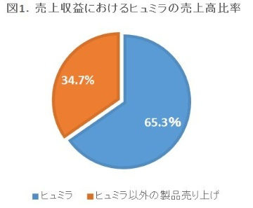 海外大手企業の2017年決算を読む―米AbbVie社、米Amgen社編