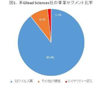 海外大手企業の2017年決算を読む―米Gilead Sciences社、米Johnson & Johnson社編