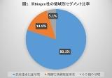 海外大手企業の2018年度上半期の決算概要―米Biogen社、米Celgene社編