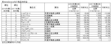 海外大手企業の2018年度上半期の決算概要―英AstraZeneca社、英GSK社編