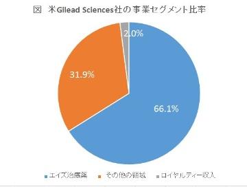 海外大手企業の2018年決算を読む―米Gilead Sciences社、米J & J社編