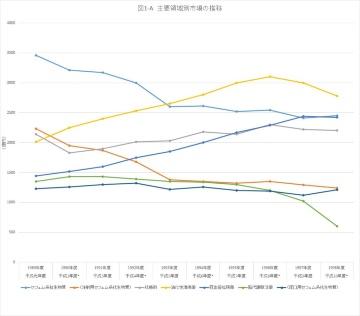 平成の薬史(第2回) 1989年から1998年の領域別栄枯盛衰