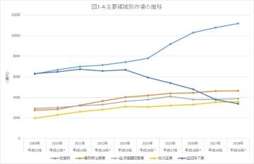 平成の薬史(7-1)2009年から2018年の領域別栄枯盛衰