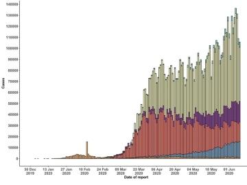 WHO、新型コロナの感染者が700万人、死亡者は40万人を突破と発表
