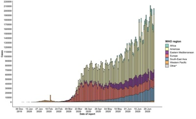 Epidemic curve of confirmed COVID-19(出典:WHO Coronavirus disease 2019 Situation Report – 171)