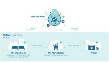 オランダPhilips社、ヘルスケア市場向けAIプラットフォームの提供開始