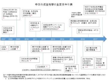 合成生物学にリソース投入を集中させる中国