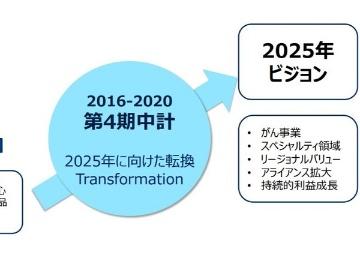 2025年に向けた企業改革