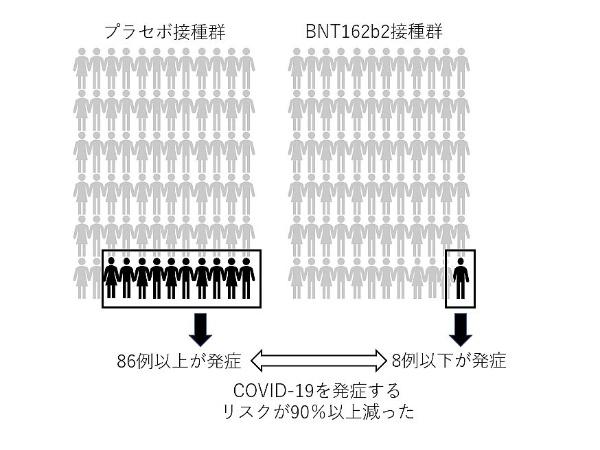 図1 今回の中間解析の結果のイメージ(編集部で作成)