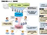 「がん個別化医療AIシステム」を開発へ