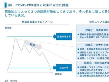 新型コロナの収束シナリオとその後の世界(1)COVID-19が提示する3つの課題