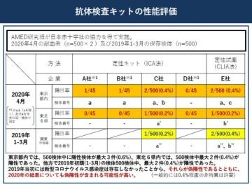 厚労省が実施した抗体検査の性能評価、業界関係者から相次ぐ指摘
