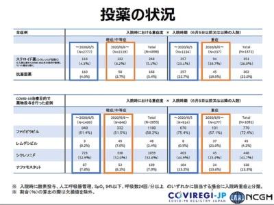 図3 COVID-19の治療目的かどうかで分類した投薬の状況(提供:国立国際医療研究センター)