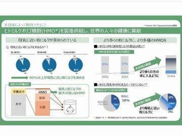キリングループ、ヒトミルクオリゴ糖を2022年から事業化へ