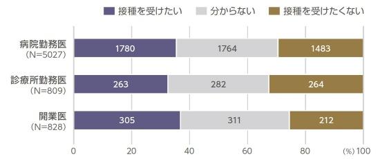 図5 医師の雇用形態と早期接種に対する考え方(N=6830)