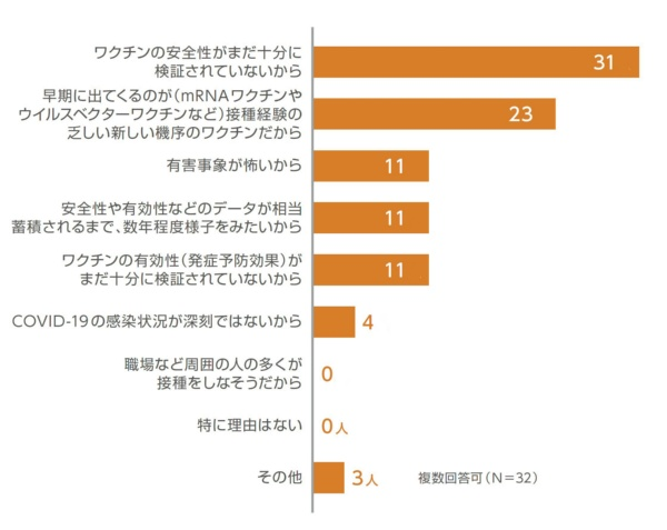 図9 業界関係者が「受けたくない」を選んだ理由は?(N=32)
