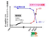 旭化成ファーマ、NEDOスマートセルで開発した診断用酵素を事業化へ