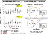 横浜市大が卵巣明細胞がんの新規診断マーカーを開発、東ソーが試薬を発売