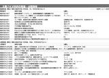 主要バイオ特許の登録・公開情報