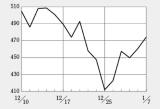 バイオ銘柄は年末から年始に幅広く上昇