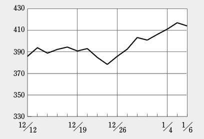 2017年の日経BP・バイオINDEXは400超えでスタート