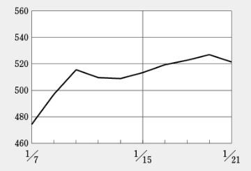 日経BP・バイオINDEXは好調を維持して500台回復