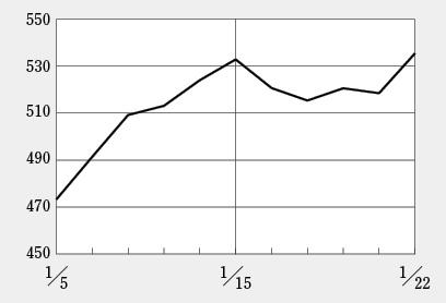 株高はバイオ株にも波及、ペプチドリームの時価総額はついに5000億円超え