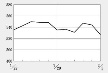 バイオ株の年初からの大幅上げに一服感、日経平均と歩調を合わせて調整入る