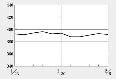 UMNファーマは特別損失計上の発表を受けて一段下げ、株価は1カ月で3分の1に