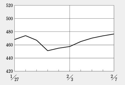 新型肺炎で中国関連のバイオ株が大幅下落