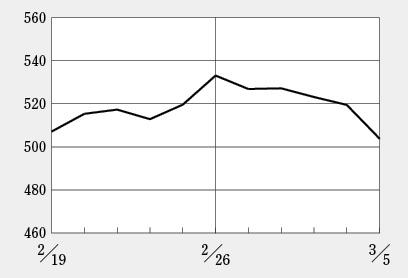 日経平均株価の下げに関係なく、ペプチドリームがついに時価総額6000億円を突破