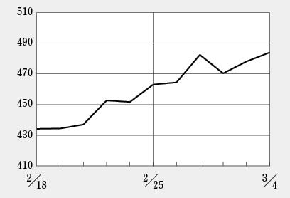 アンジェスがけん引しバイオ株全体に上昇