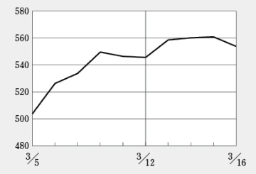 日経BP・バイオINDEXは2016年5月以来の550超え