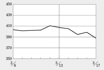 日経平均を受けてバイオINDEXも続落、そーせいは時価総額が2000億円割れ