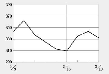 サンバイオ株価がピーク時の10分の1水準に