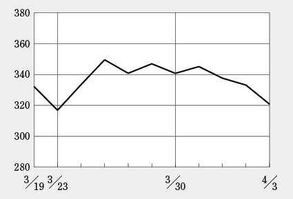ヘリオスが新型コロナの期待感で株価上昇