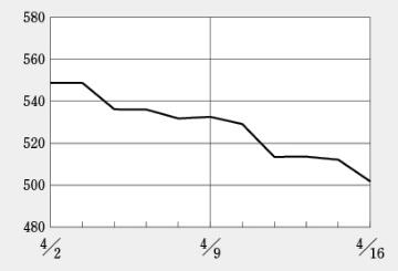 新年度に軟調なバイオ株、タカラバイオが5年ぶり高値