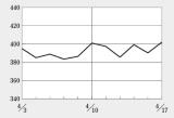 日経BP・バイオINDEXの動きは小規模も、ペプチドリームなどが大幅上げ