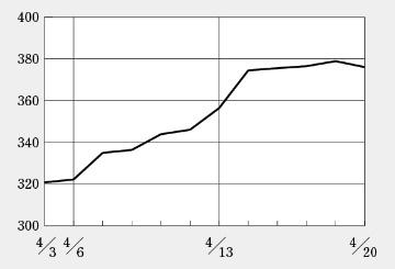 バイオINDEXは米国市場に比べて出遅れ感