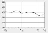 UMNファーマが4四半期ぶりの債務超過解消を受けて一時ストップ高