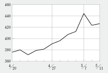テラの株価は連続ストップ高で5倍に