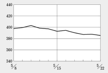 機関投資家の売買の影響を受けて、ラクオリア創薬が大きく値を上げる