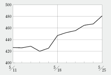 バイオINDEXが上昇しコロナ禍前に戻す